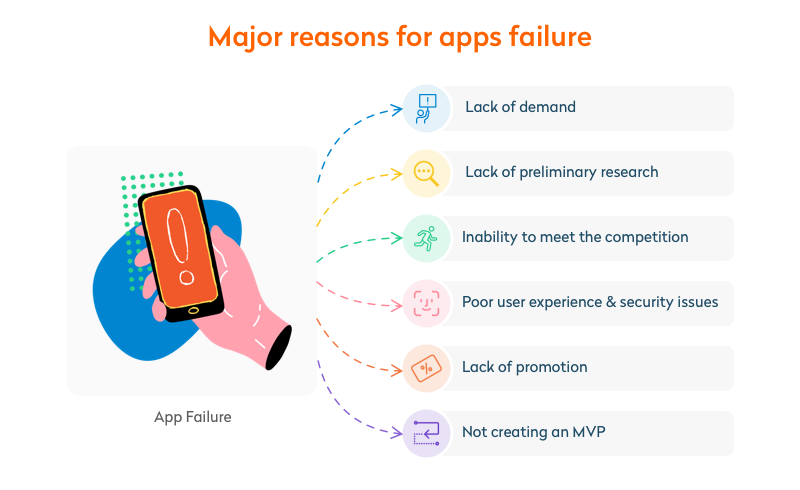 major reasons for apps failure