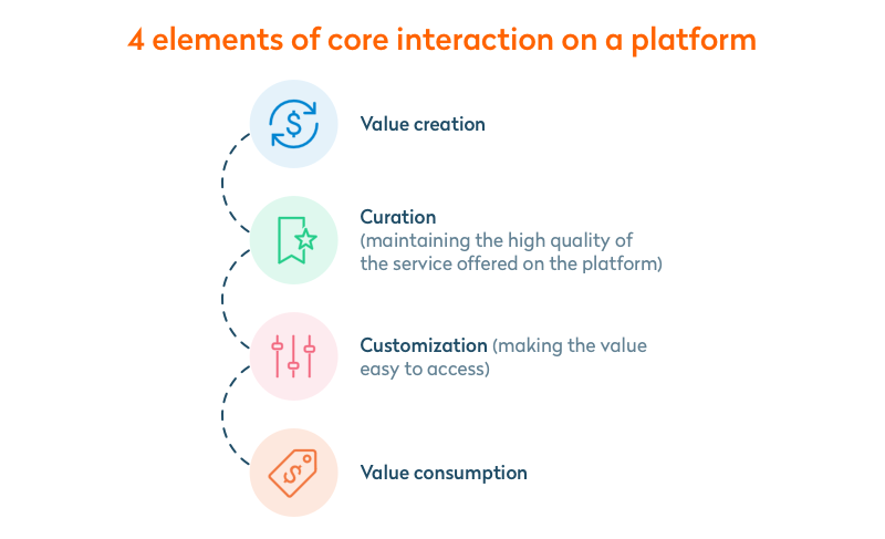 4 elements of core interaction on a platform