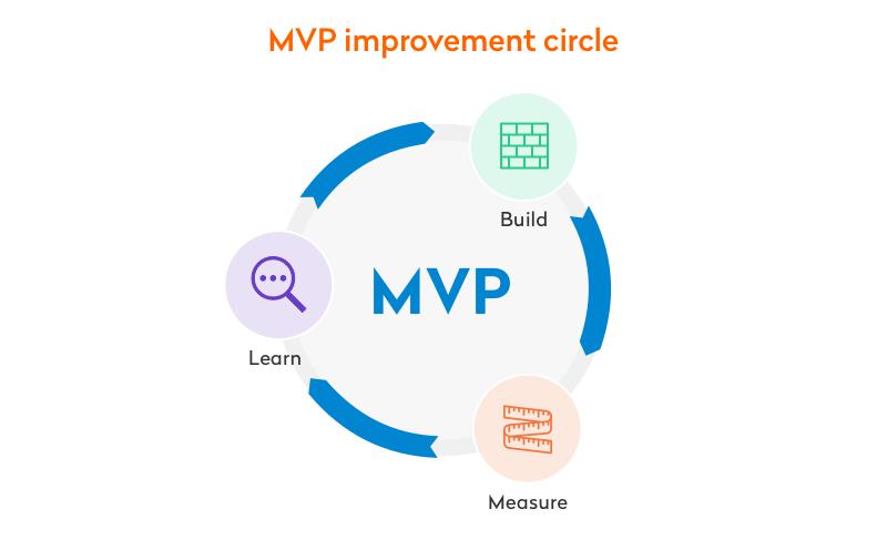 mvp improvement circle