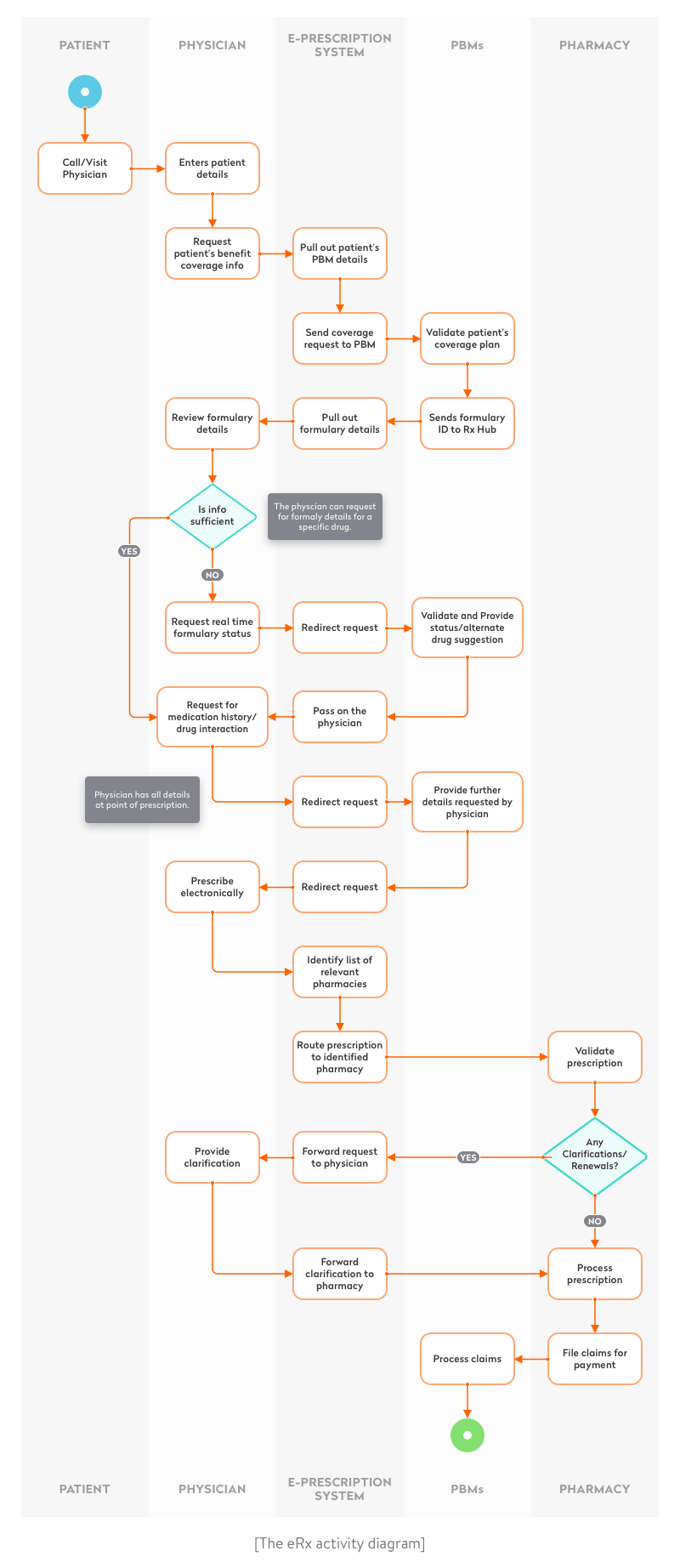 How to develop an eRx web or mobile app: an eRx system activity diagram