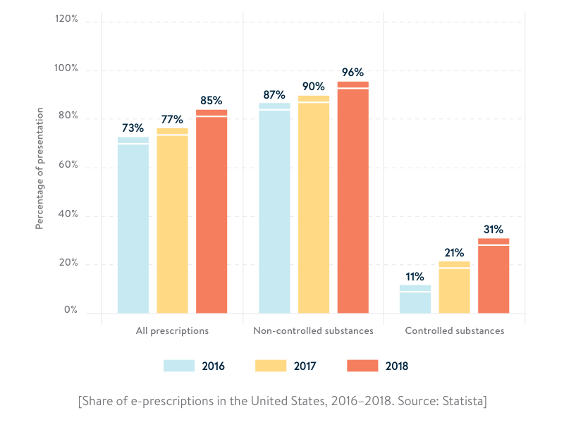 How to develop an eRx system: Share of e-prescriptions in the United States