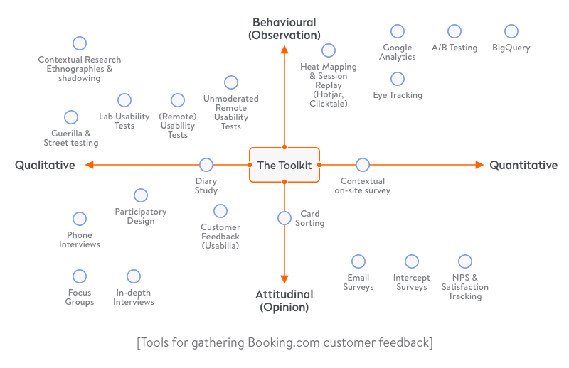 tools for gathering customer feedback on booking.com