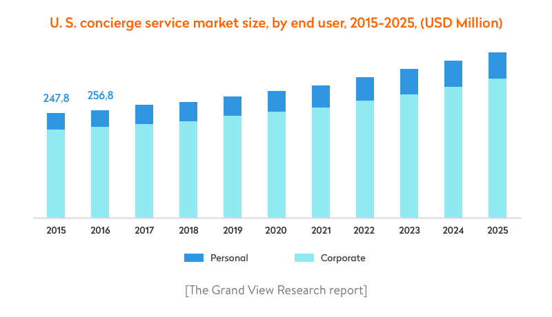 the us concierge service market size