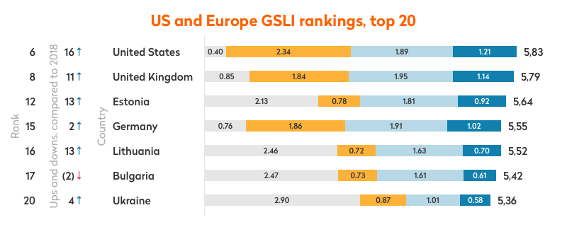 us and europe gsli rankings top 20