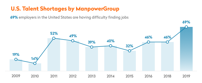 us talent shortages by manpowergroup