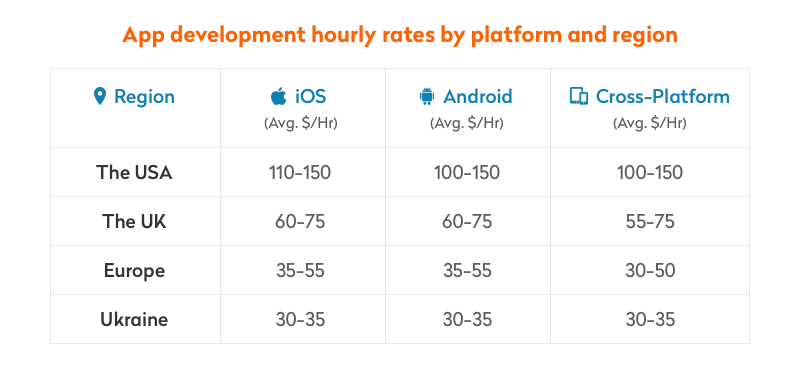 hourly rates for app development by platform and region