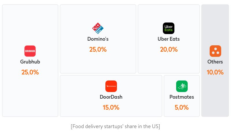 Shares of the US food delivery market