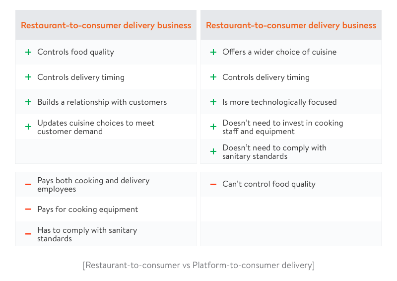Restaurant-to-consumer delivery vs Platform-to-consumer delivery