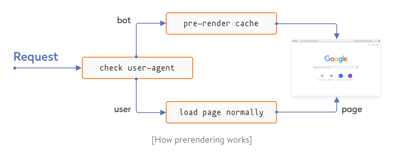 This is how prerendering works