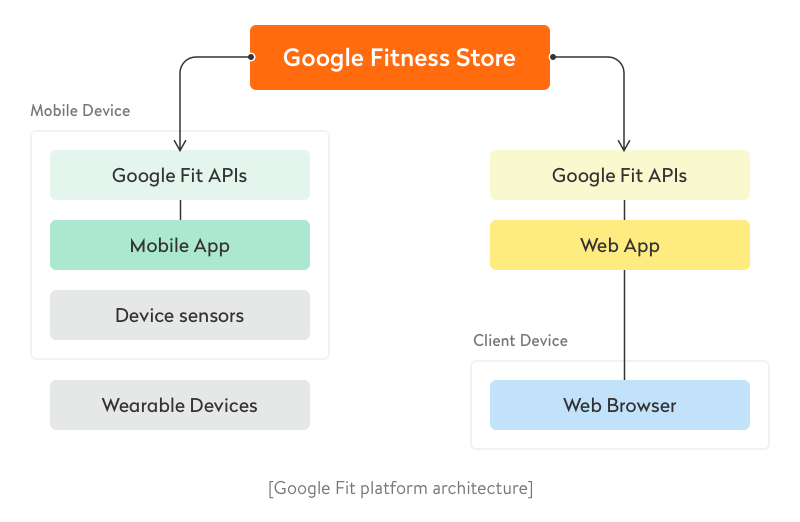 Google Fit platform architecture