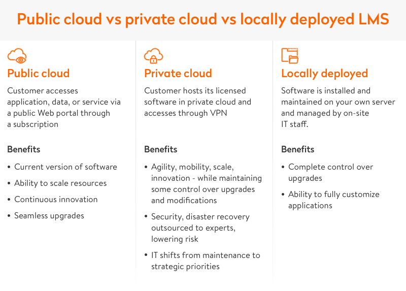 public cloud vs private cloud vs locally deployed lms