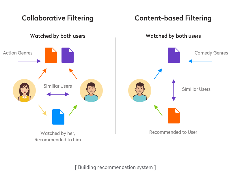 Collaborative and content-based filtering