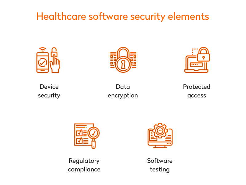 healthcare software security elements