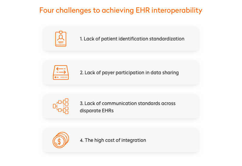 challenges to achieving EHR interoperability