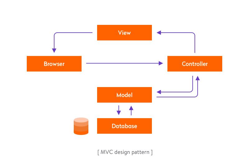 The MVC design pattern