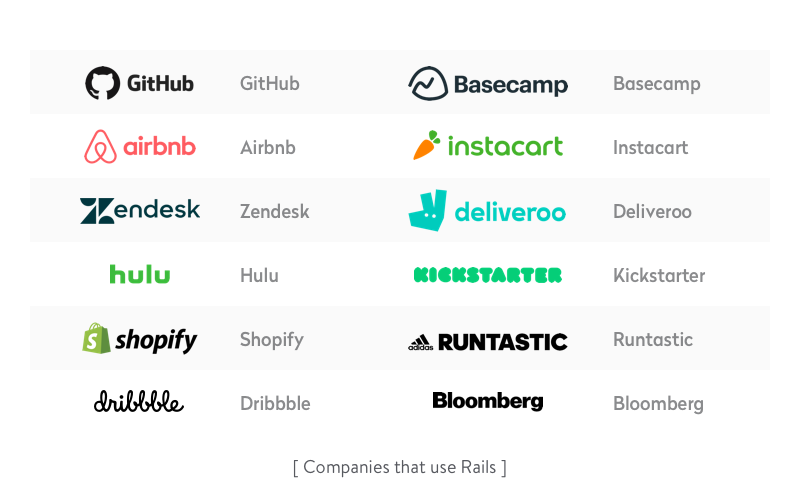 GitHub, Airbnb, Basecamp, Instacart, Shopify are among companies using RoR
