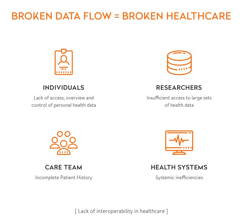 lack of interoperability in healthcare