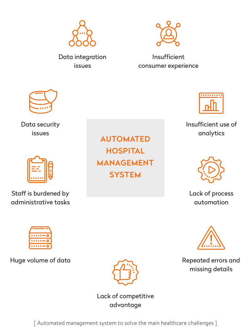 automated management system to solve the main healthcare challenges