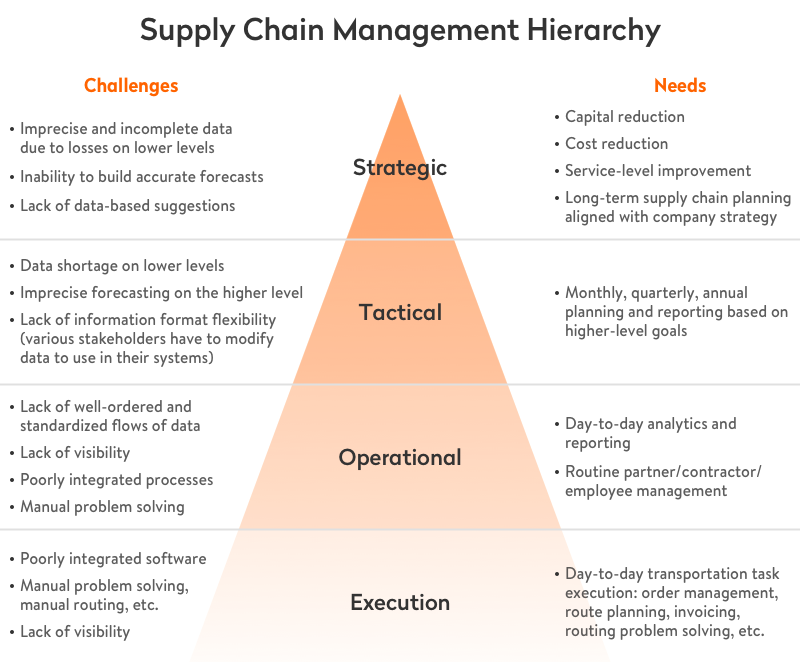supply chain management hierarchy
