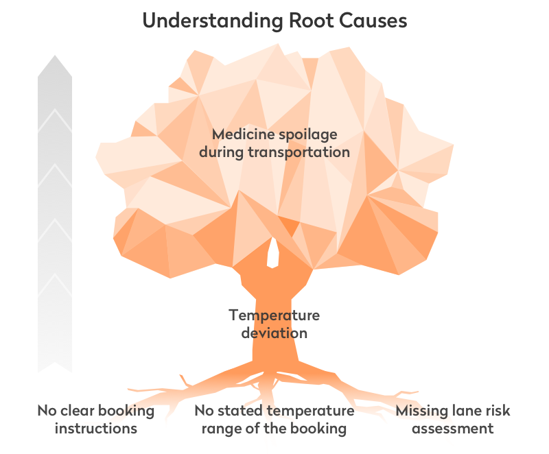 understanding root causes in logistics