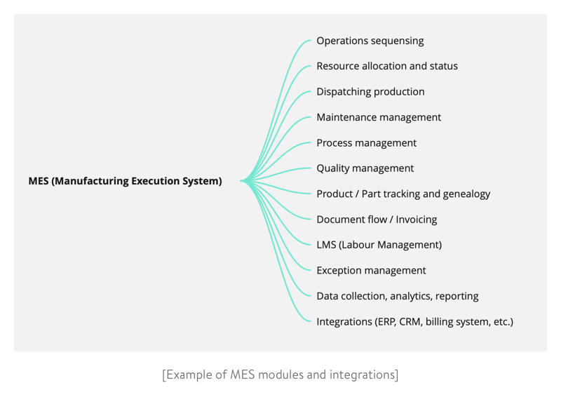 example of mes modules and integrations