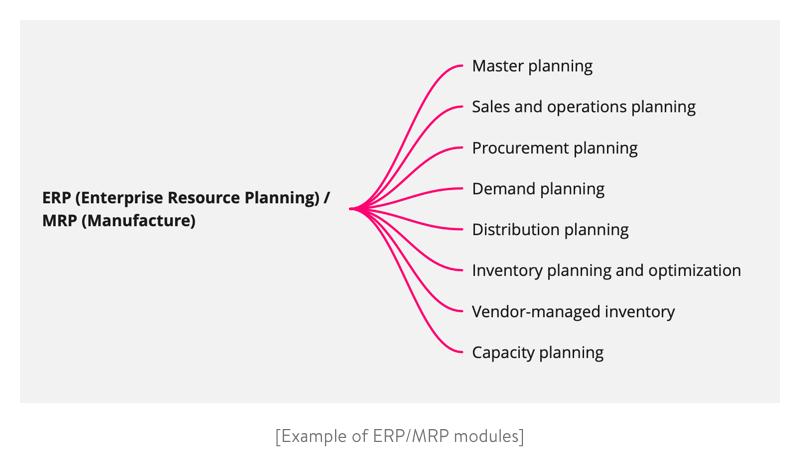example of erp mrp modules