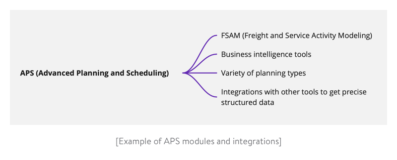 example of aps modules and integrations
