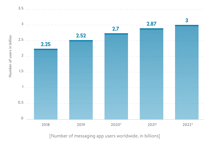 Number of mobile phone messaging app users from 2018 to 2022