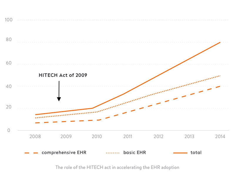 role of the hitech act in accelerating ehr adoption