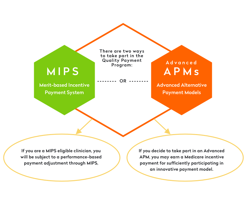 mips and advanced apms