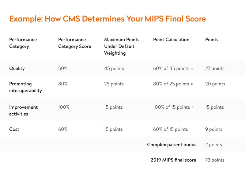 mips final score calculation example