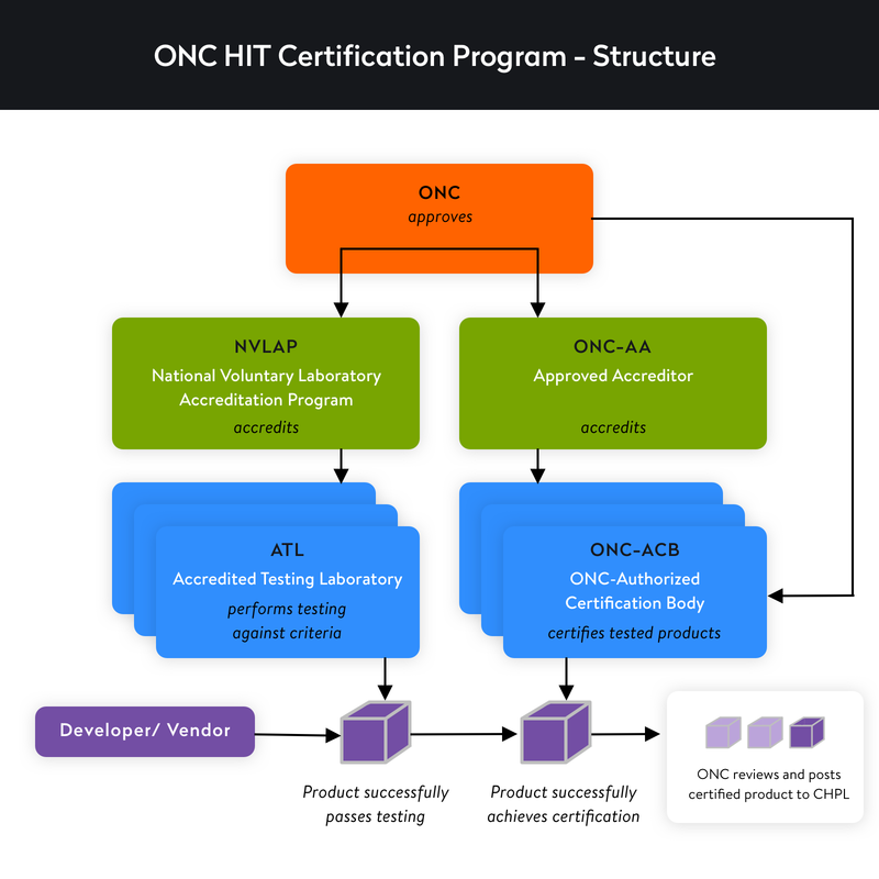 onc hit certification program structure