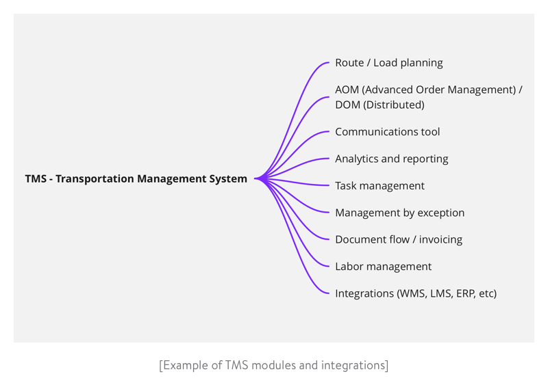 Example of tms modules and integrations