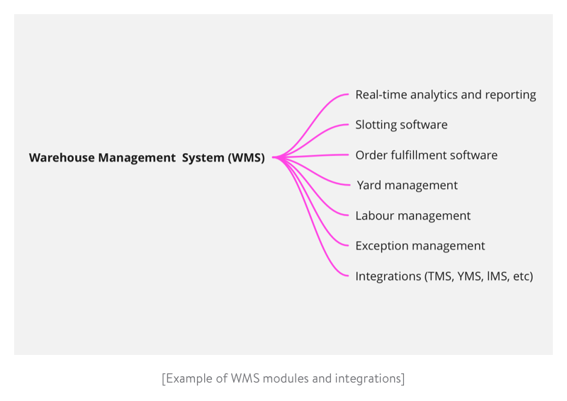 Example of wms modules and integrations