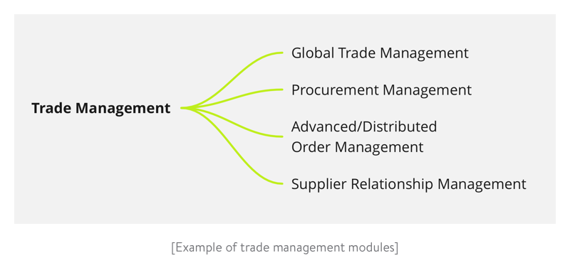 Example of trade management modules