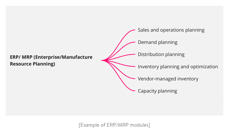 Example of ERP and MRP modules