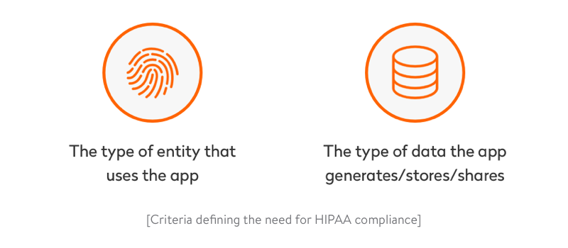 criteria defining the need for hipaa compliance