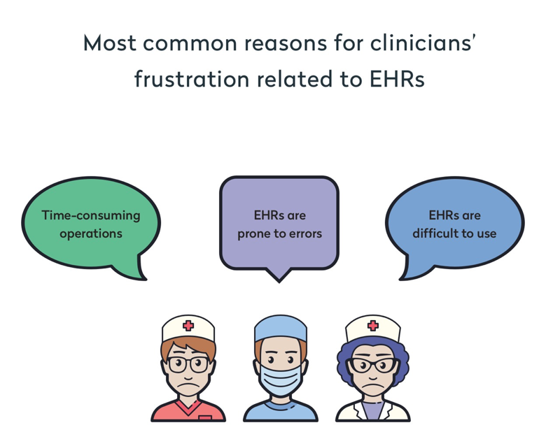 most common reasons for clinicians' frustration related to ehrs