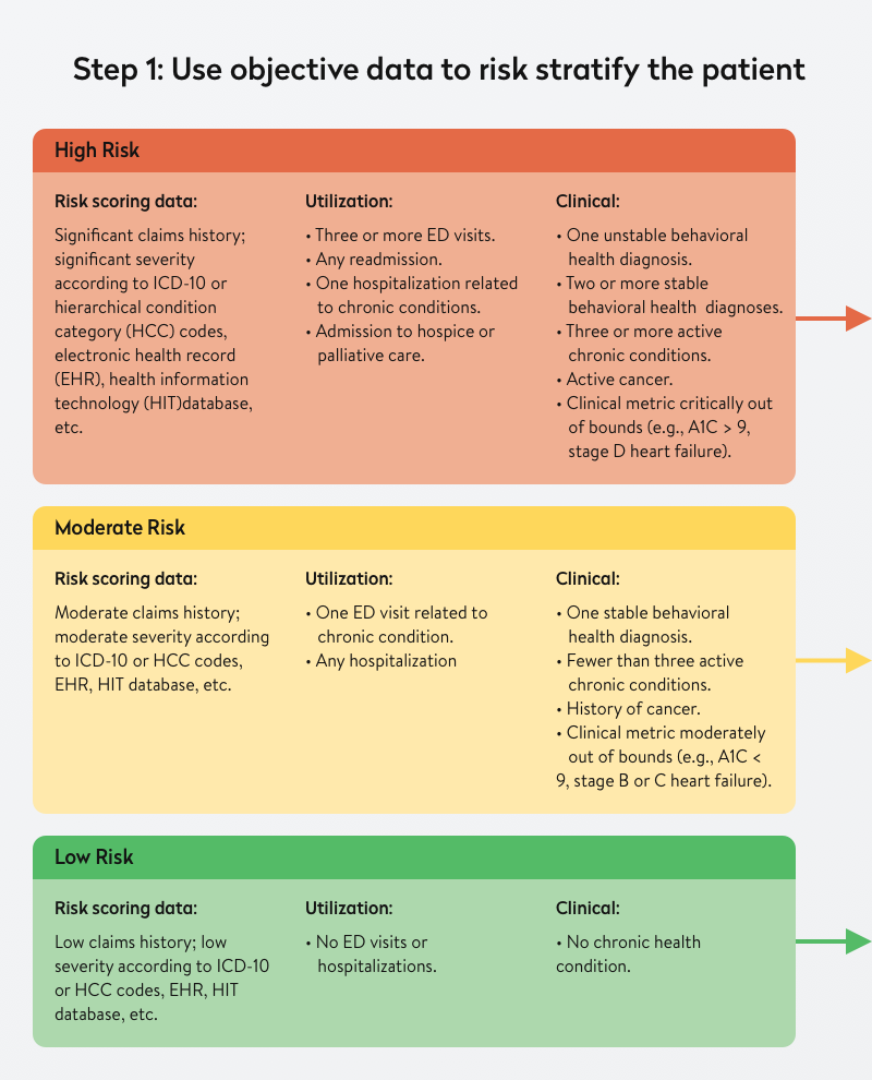 objective data to risk stratify a patient
