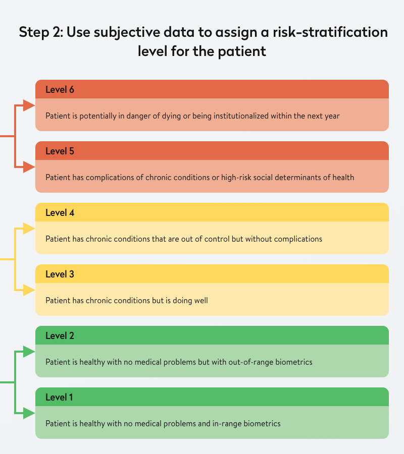 subjective data to risk stratify a patient