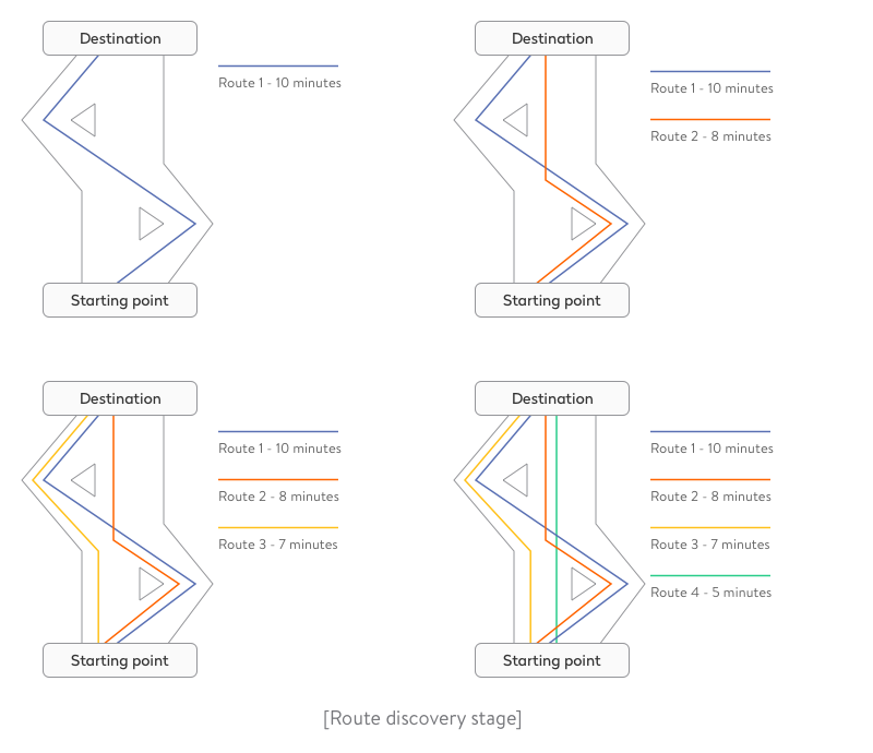 Route discovery phase