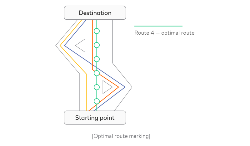 Optimal route marking