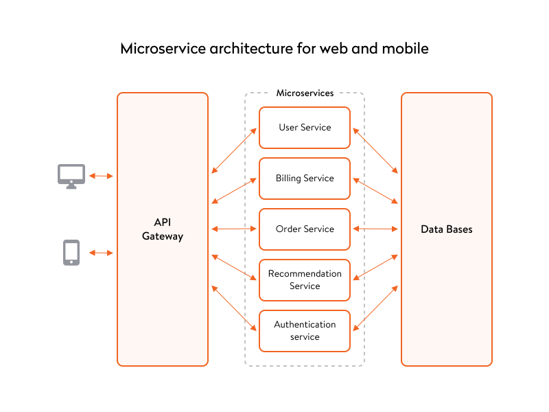 microservice architecture for web and mobile