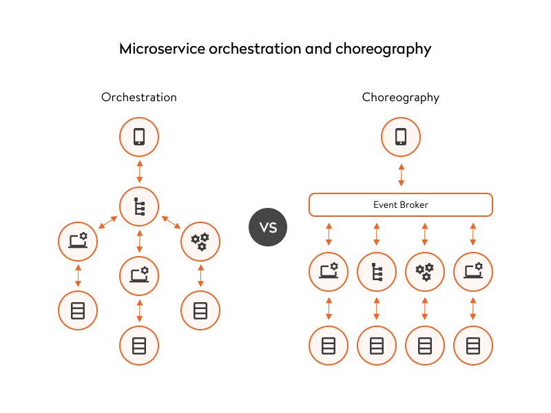 microservice orchestration and choreography