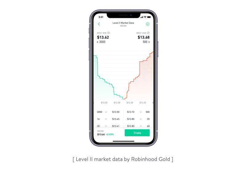 level II market data in robinhood gold