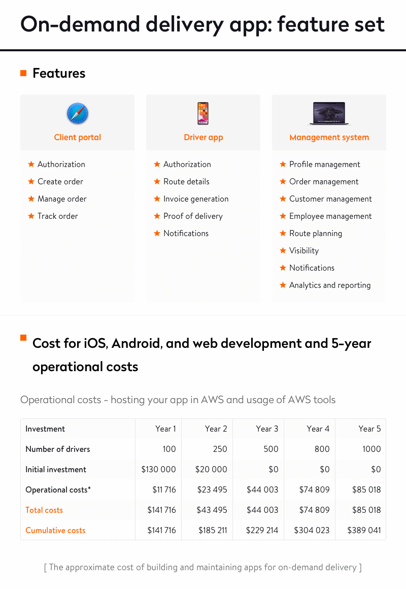 Cost of the on-demand delivery app