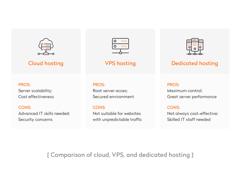 comparison of cloud, vps, and dedicated hosting
