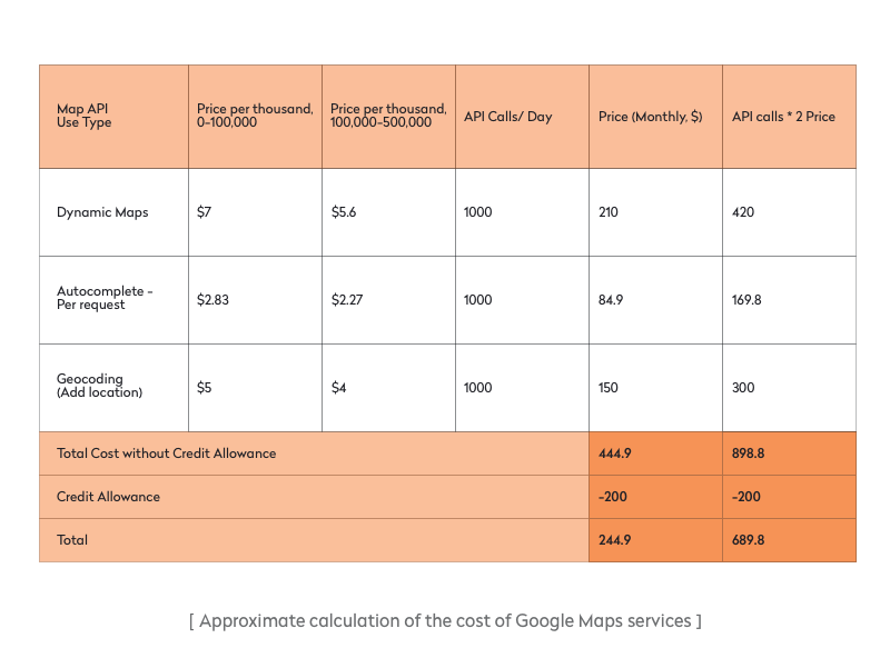 Approximate calculation of the cost of Google Maps services