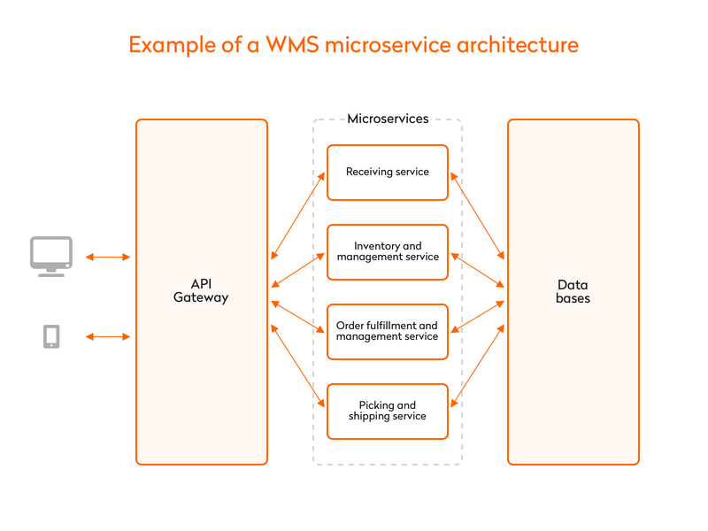 example of a wms microservice architecture