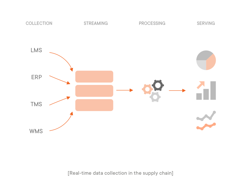 real-time data collection in the supply chain